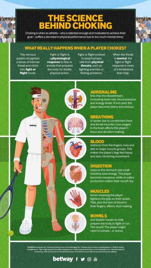 Choking in Tennis